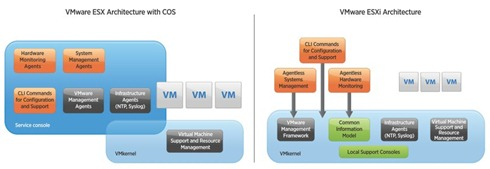 VMware ESX versus ESXi