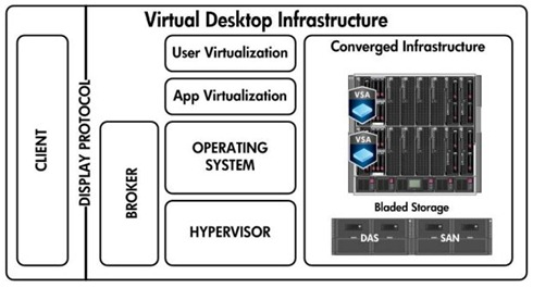 HP VDI Reference Architecture VMware View