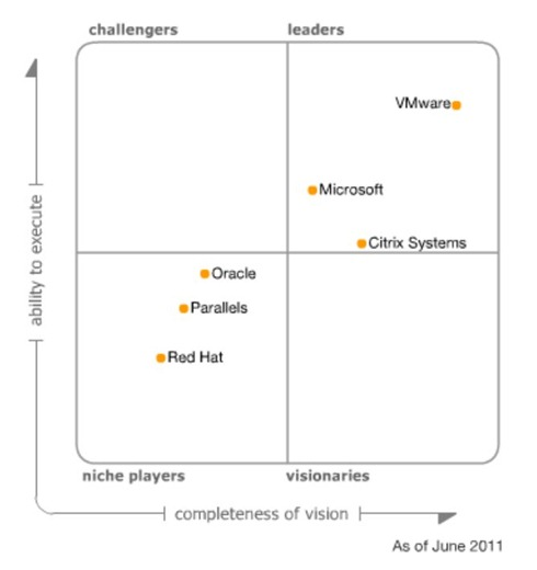 Magic Quadrant for X86 virtualization