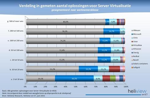 Heliview verdeling server virtualisatie