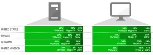Hypervisors used