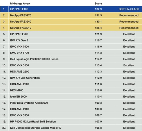 Midrange Array Overall Scores