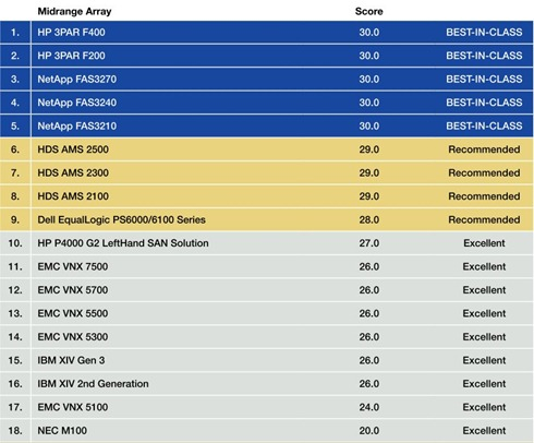 Midrange Array vSphere integration scores