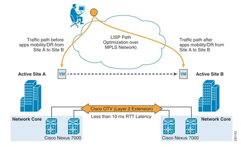 Cisco OTV and LISP