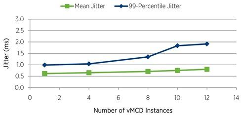 vMCD vSphere performance