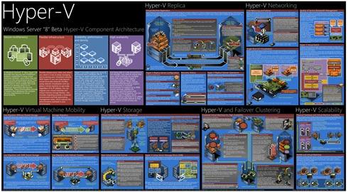 Hyper-V Poster Windows Server 8
