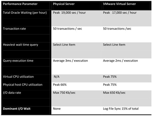 Oracle physical versus virtual