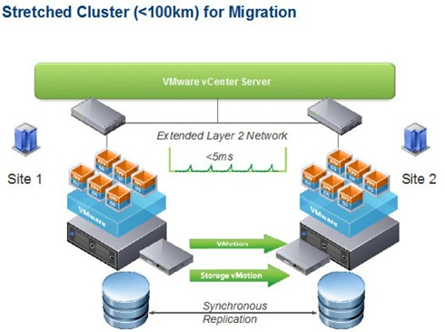 Stretched Cluster VMware HA