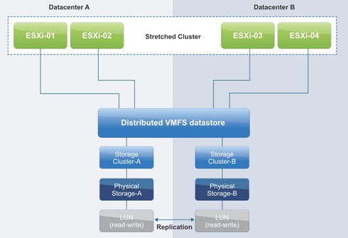 Streched VMware cluster