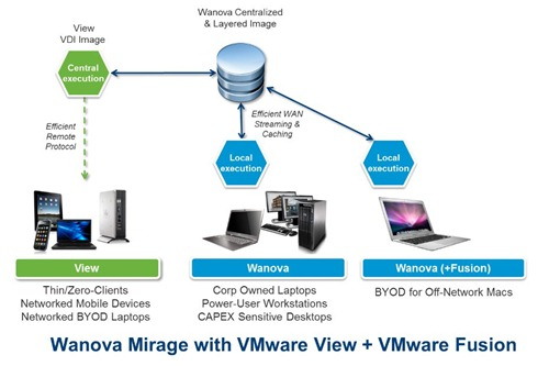 VMware and Wanova