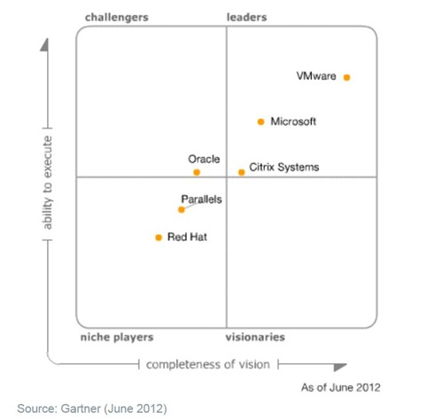 Magic Quadrant for X86 virtualization - june 2012
