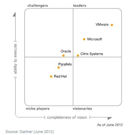 Magic Quadrant for X86 virtualization - june 2012