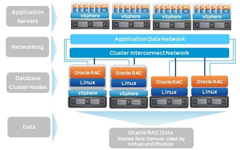 Oracle RAC on VMware