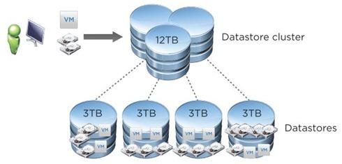 VMware Storage DRS