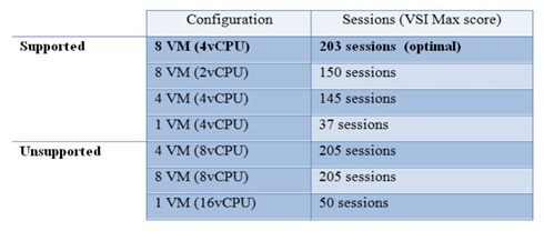 XenApp performance on Hyper-V
