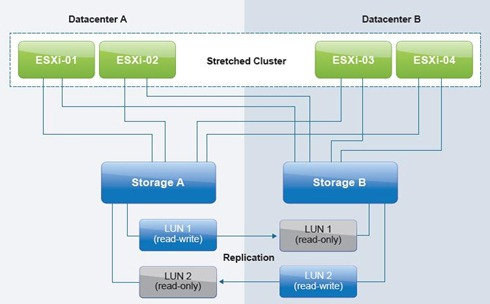 Uniform stretched storage configuration