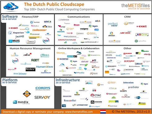 Ducth cloud providers