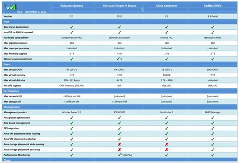 Hypervisors compared