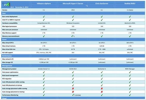 Hypervisors compared