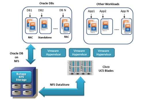 Oracle virtualization by Cisco
