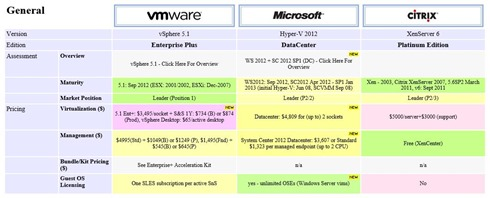 Server virtualization comparison