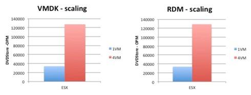 VMDK vs RDM
