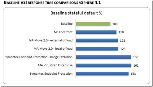 VSI response times
