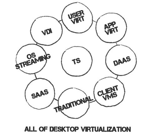 All of desktop virtualization