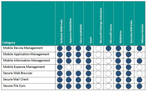 Enterprise Mobility Management - feature comparison