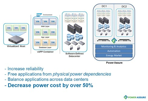 Software Defined Power