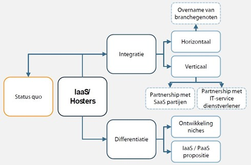 Dutch IaaS market