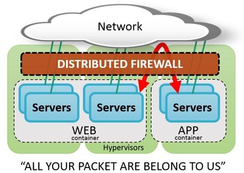 Distributed Firewall