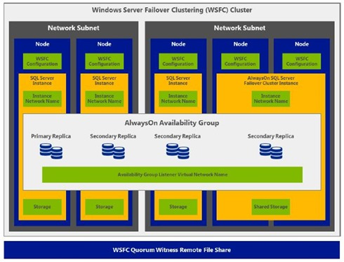 SQL Server 2012 virtualized