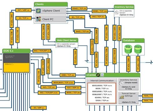 vSphere Network Port Diagram