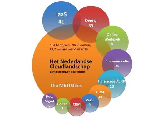 Dutch CloudScape