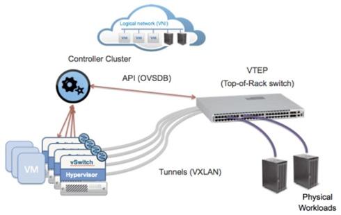 NSX Hardware gateway