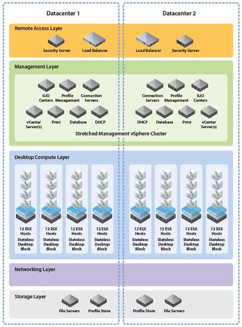 VDI reference implementation