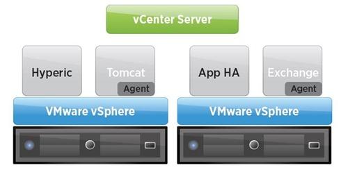 VMware App HA