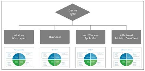 Microsoft VDI licensing
