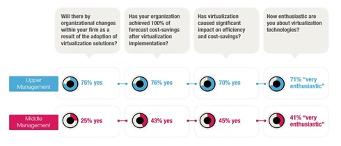 Virtualization impact