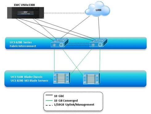 Cisco Validated VDI Architecture