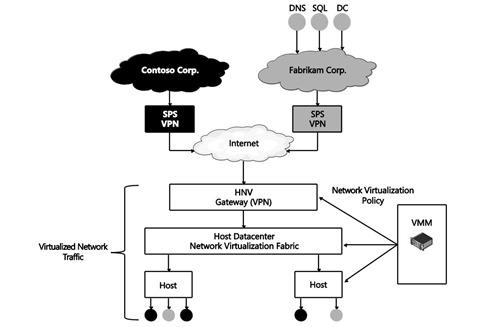 Hyper-V network virtualization