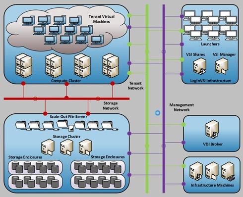 Microsoft VDI architectuur