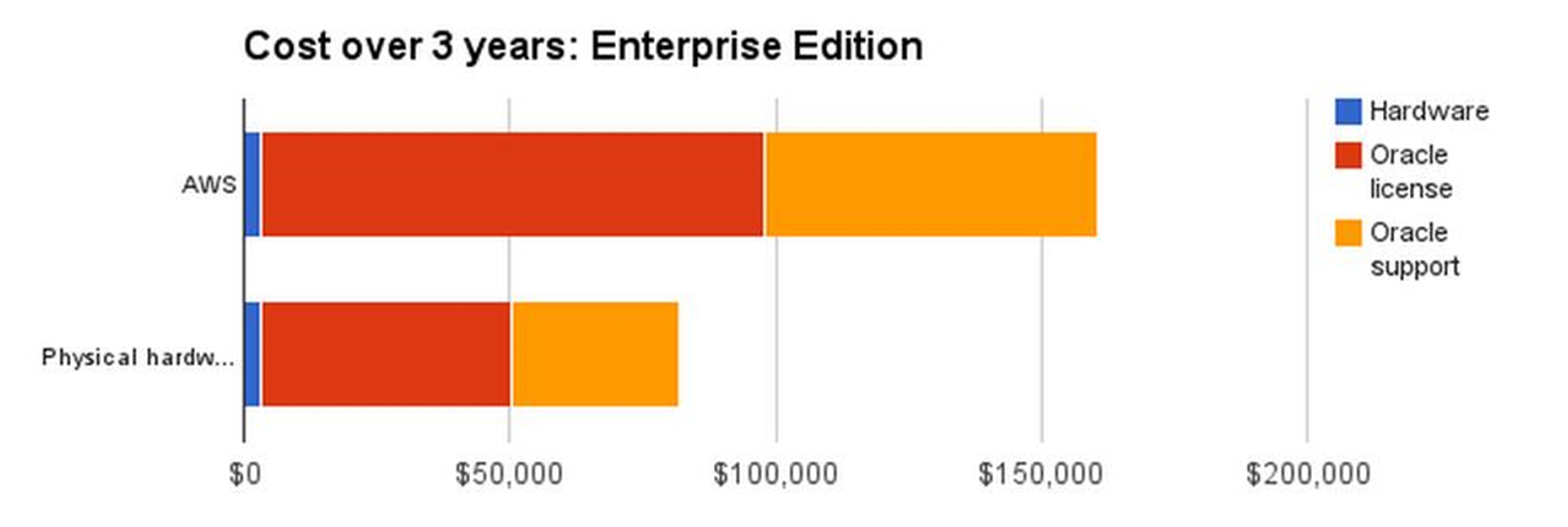 Oracle Enterprise Edition 3 year costs