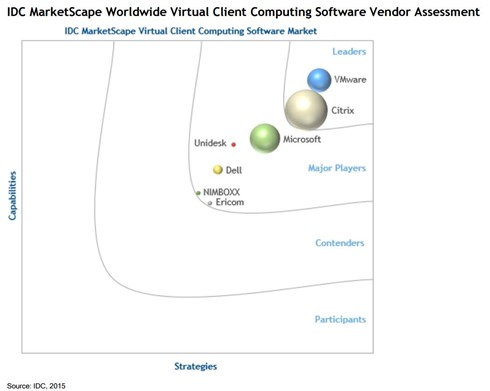 Virtual Client Computing