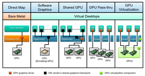 3D Graphics for VDI
