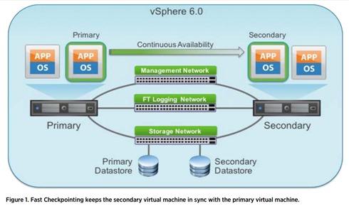 VMware vSphere 6 FT