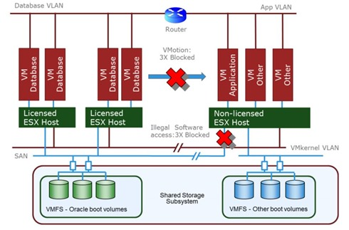 Oracle on VMware